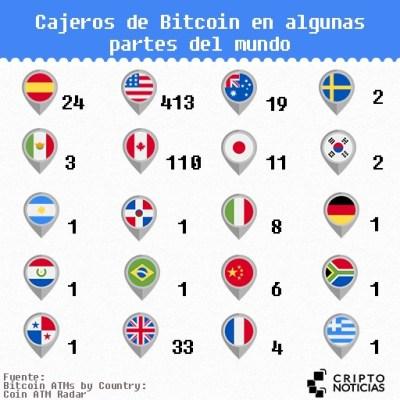 Cajeros-Bitcoin-Mundo