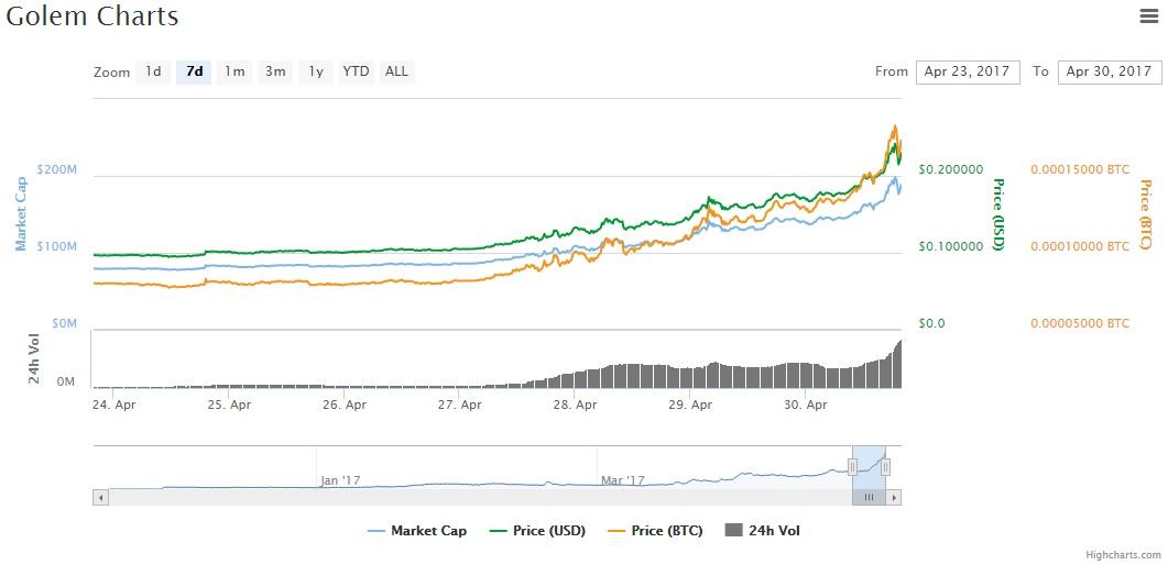 high-price-cryptocoins-charts