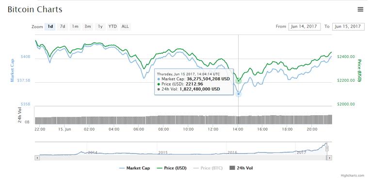 Caída en precio de Bitcoin según CoinMarketCap