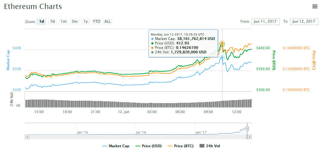 eth prices record chart