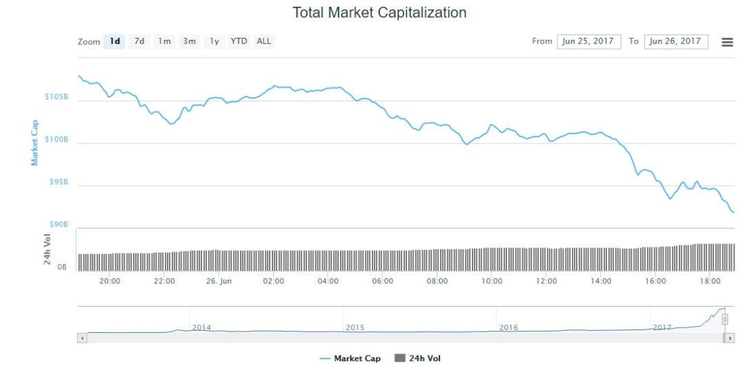 coinmarketcap capitalizacion de mercado