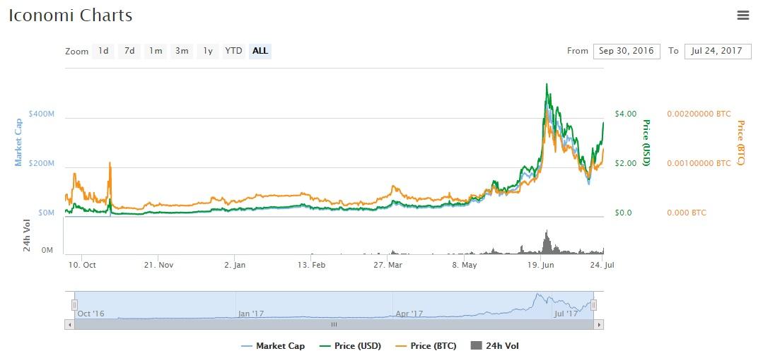 ICN coinmarketcap chart precio