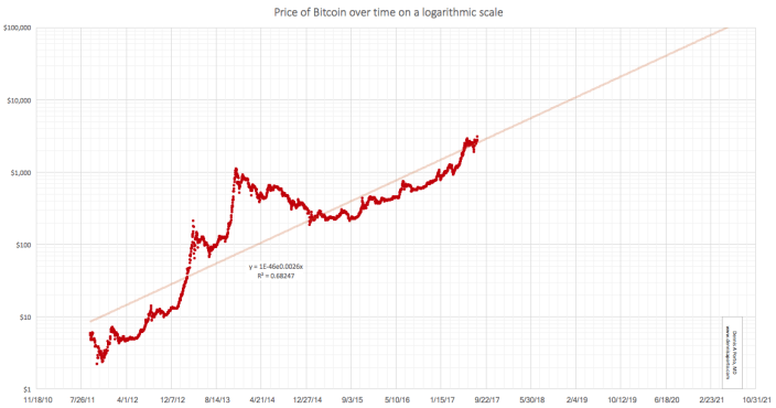 inversion-bitcoin-market-grafica