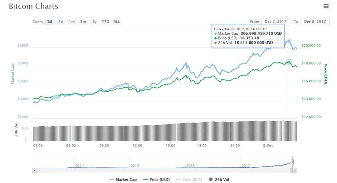 mercado-valor-criptoactivo-costo