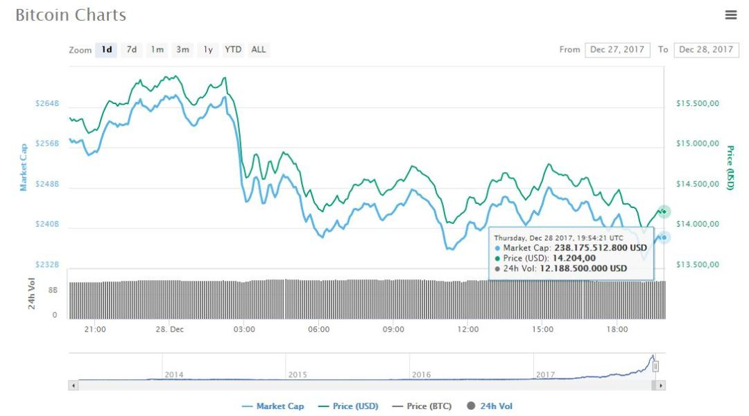btc-mercado-criptoactivo-criptomoneda