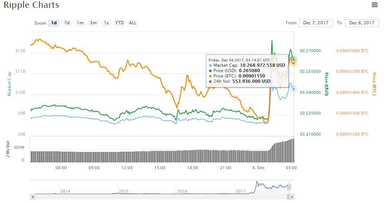 grafica-mercado-criptoactivo-escrow