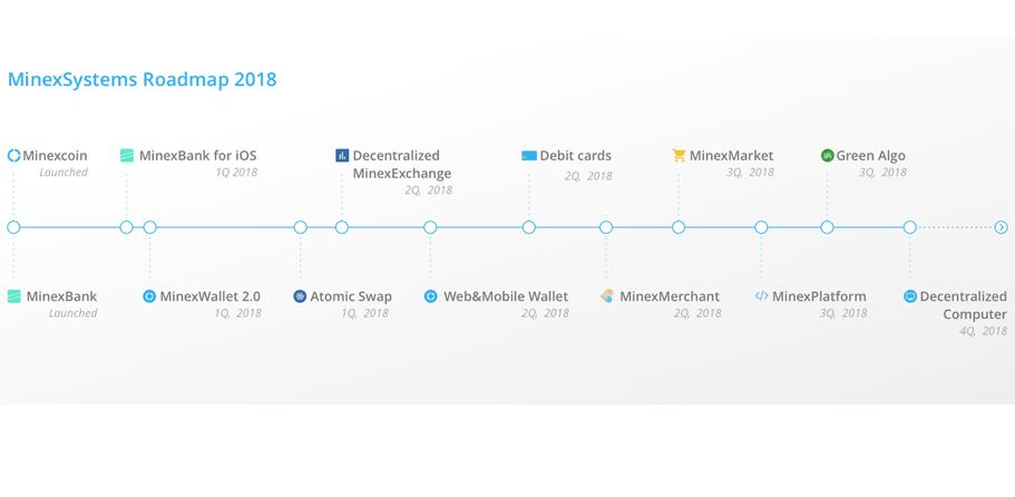Minexcoin actualiza su Hoja de Ruta: tarjetas de débito, Atomic Swaps, Green Algo y más para 2018