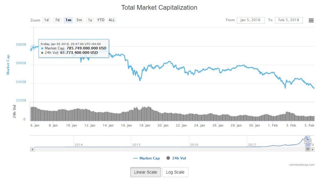 criptoactivo-valor-coinmarketcap-bitcoin