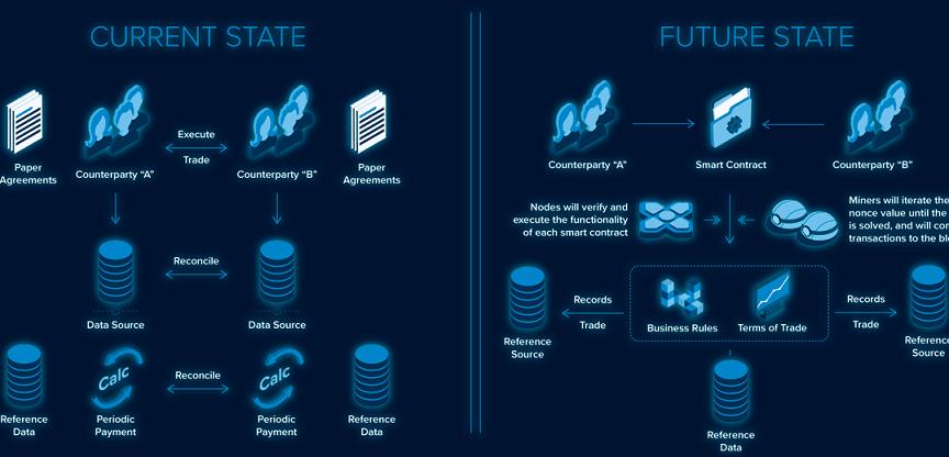 ContractNet – en la intersección de Blockchain, IoT y contratos inteligentes