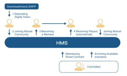 HMS: una comunidad de apoyo mutuo basada en Blockchain que construye sus propios contratos de apoyo