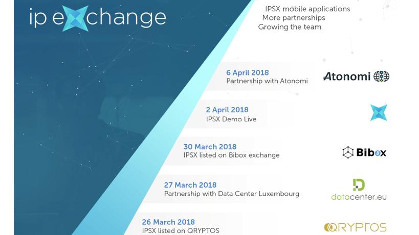 IPSX avanza rápidamente: el token IPSX ya se negocia en Qryptos y Bibox