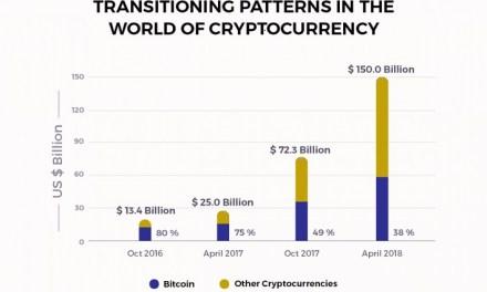 LIGER, Startup Blockchain de Apuestas, trae eficiencia y transparencia al juego