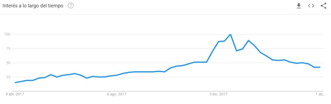 Blockchain-Google-Trends