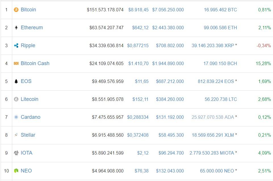 mercados-criptomonedas-capitalizacion-bitcoin
