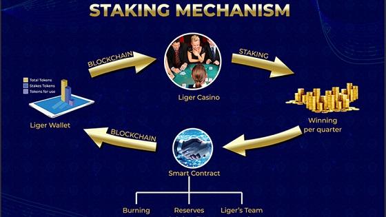 Ligercoin: una combinación ganadora de la industria del casino y la tecnología Blockchain
