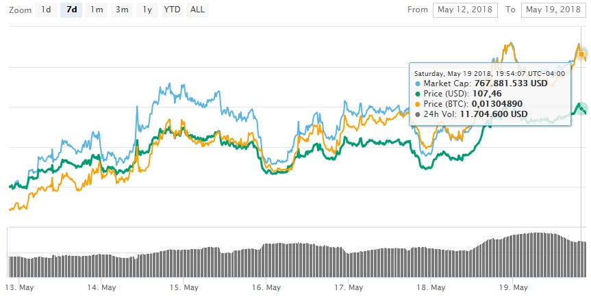 decred-blockchain-criptomonedas-mercado