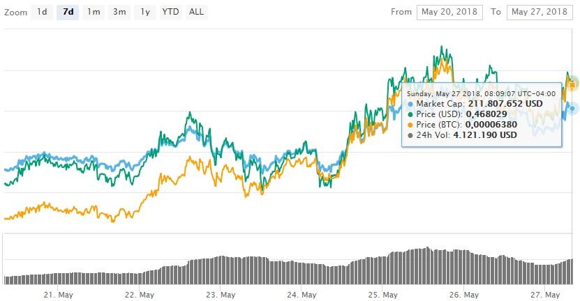 maidsafecoin-mercados-datos-almacenamiento