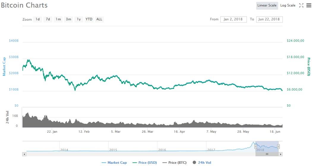 Precio-Bitcoin-Gráfico-Junio