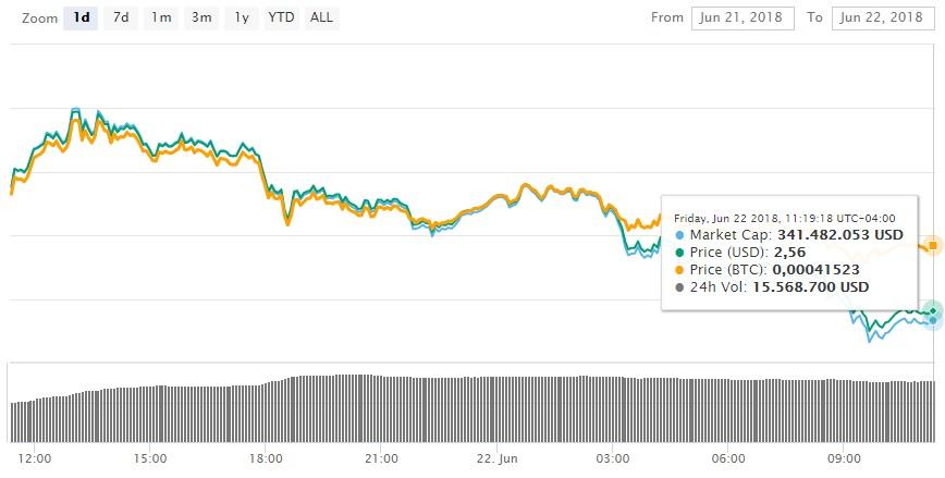 nano-mercados-criptomonedas-vulnerabilidad
