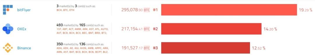 binance-exchange-okex-bitcoin
