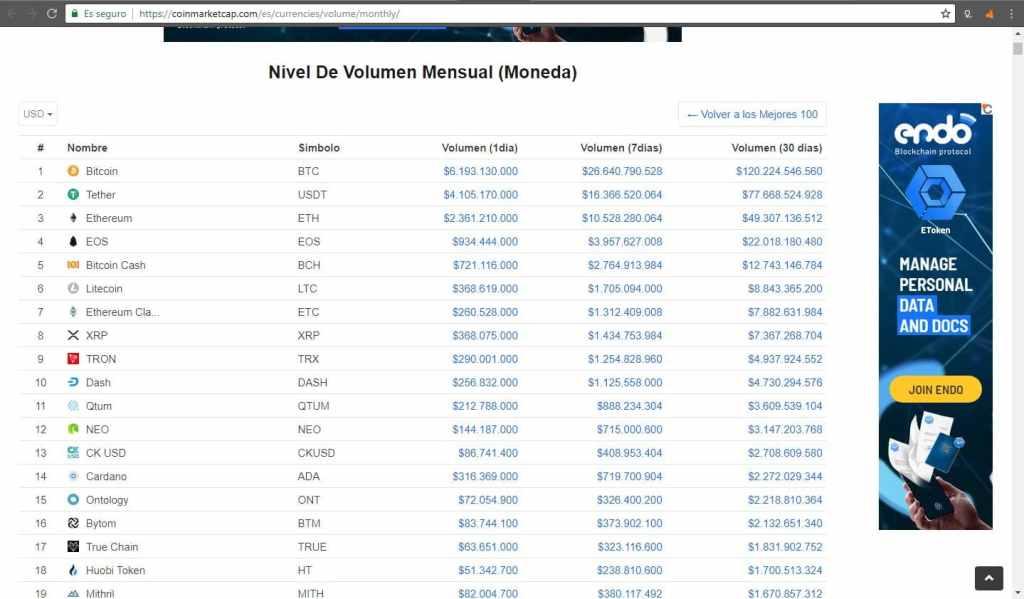 bitcoin-criptomonedas-token-mercados