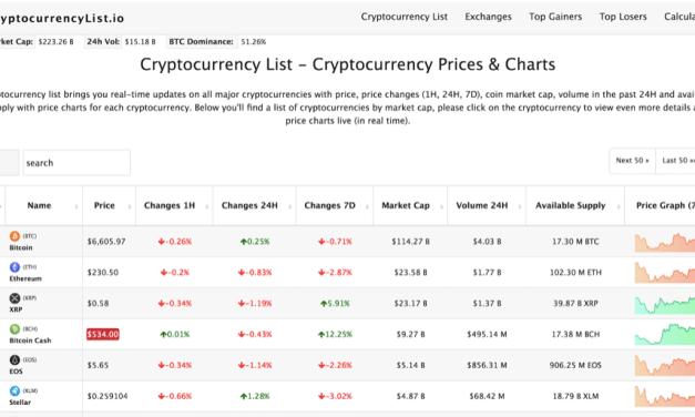 CryptocurrencyList.io lanza nueva plataforma de investigación de criptoactivos