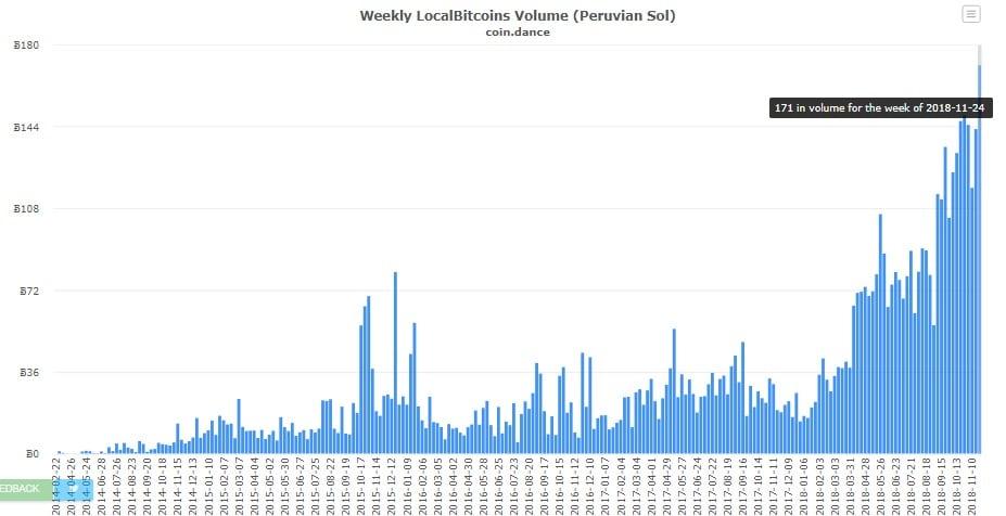 Bitcoin exchange-peru-cryptocurrencies