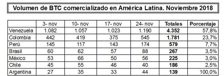 Venezuela sube al segundo puesto en comercio mundial de BTC a través de Localbitcoins Local3