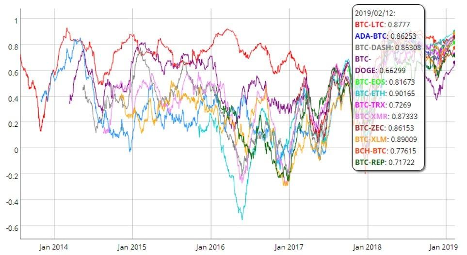 precios-mercado-coinmetrics-criptomonedas