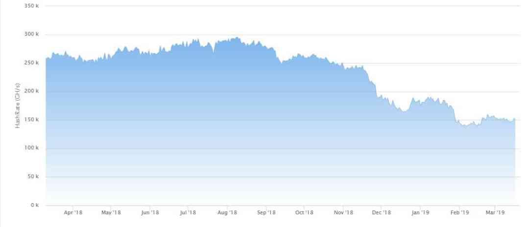 decreció-disminuyó-tasa-hash