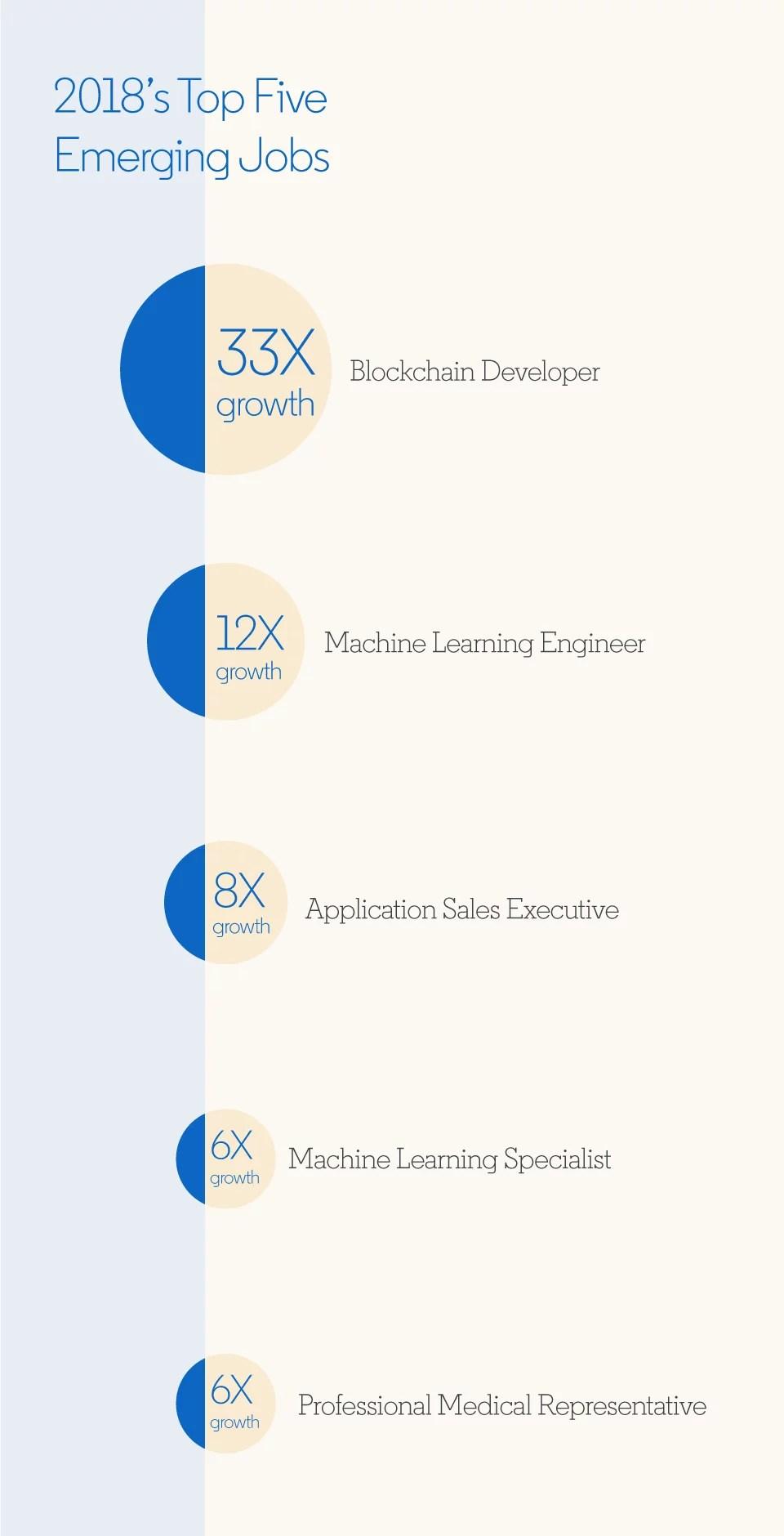 Infografia de empleos emergentes en el 2018 según linkedin
