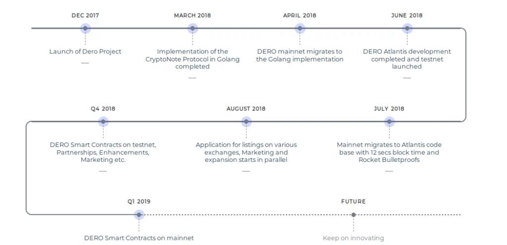 DERO Roadmap
