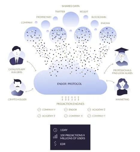 Endor - Orígenes de Datos