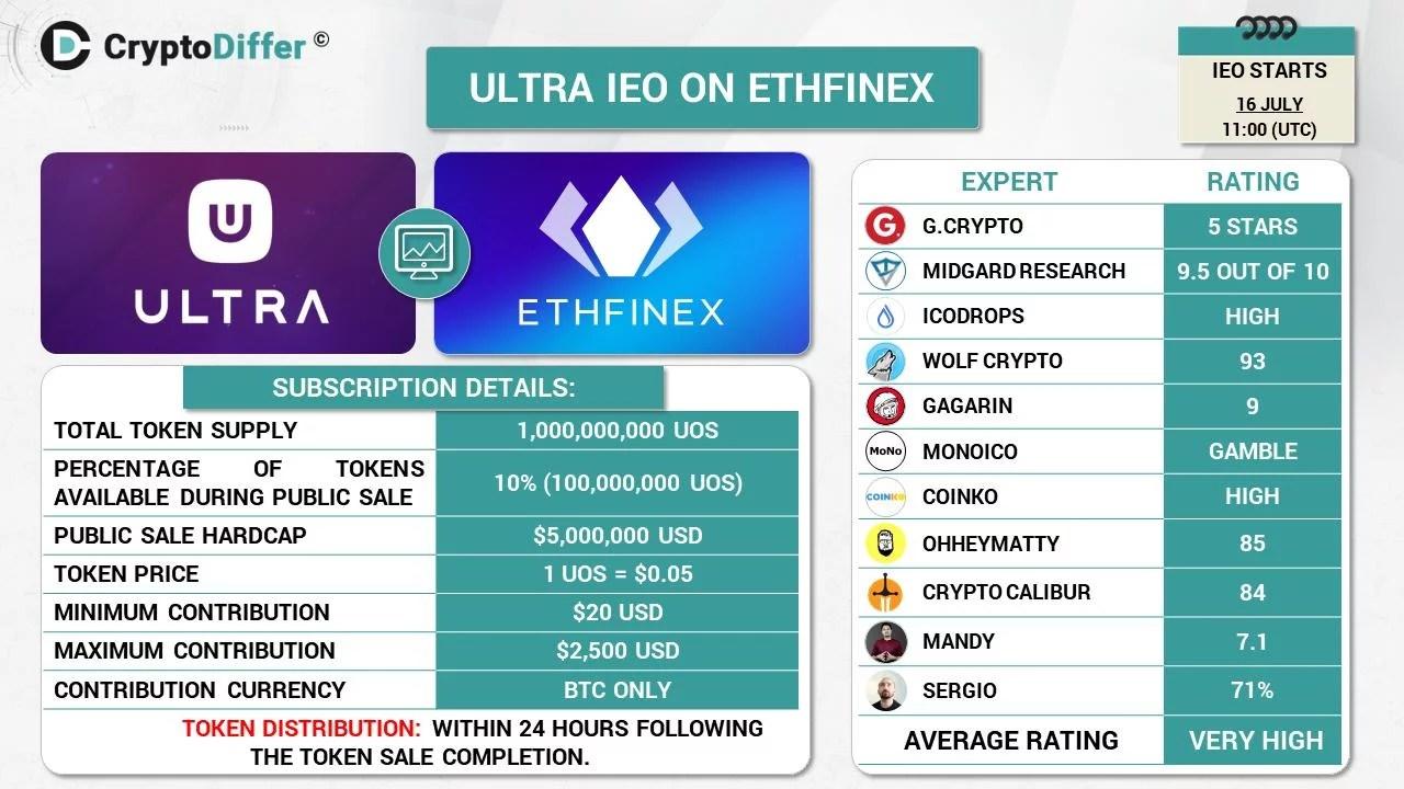 La plataforma de blockchain gaming ULTRA recibe financiamiento por 3 millones de dólares
