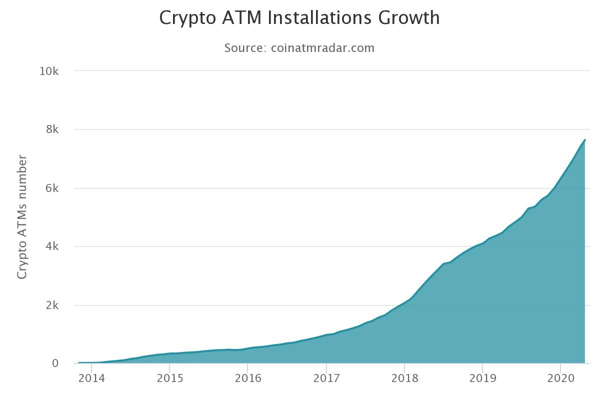 Bitcoin ATMs pass through 7,500 worldwide