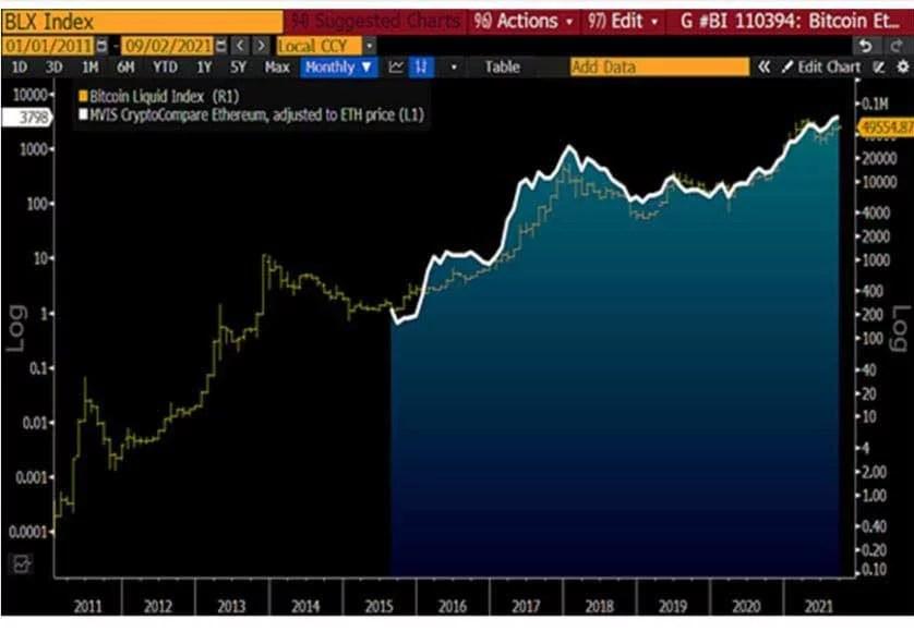 Grafico informe Bloomberg Sept. Bitcoin