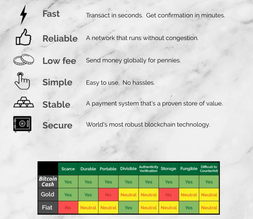 Bitcoin Cash Cos'è