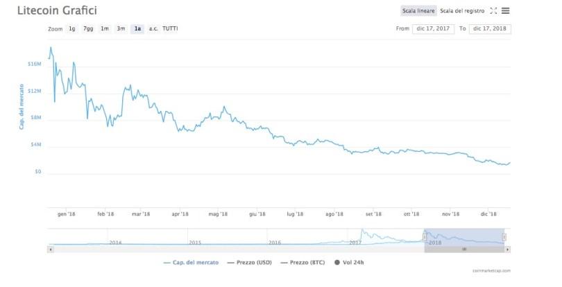 Litecoin Capitalizzazione di Mercato