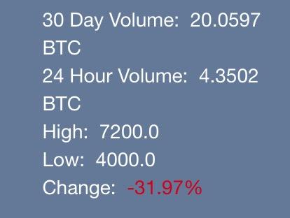 Prezzo BitcoinFundi Bitcoin