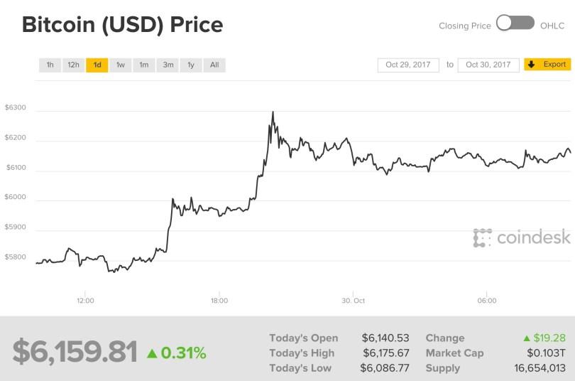 Bitcoin 6300