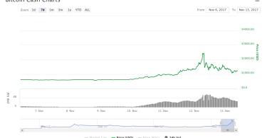 Bitcoin Cash supera Ethereum ed è il nuovo Bitcoin