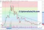 Bitcoin Gold BTG:USD Analisi Tecnica 16 Novembre 2017