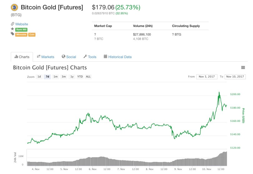 Bitcoin Gold Futures