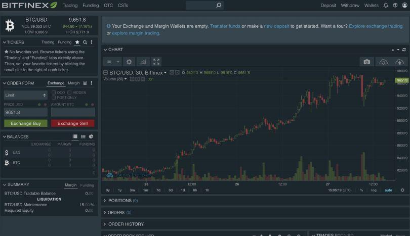 Bitfinex Piattaforma