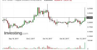 Ripple XRP:USD Analisi Tecnica 17 Novembre 2017