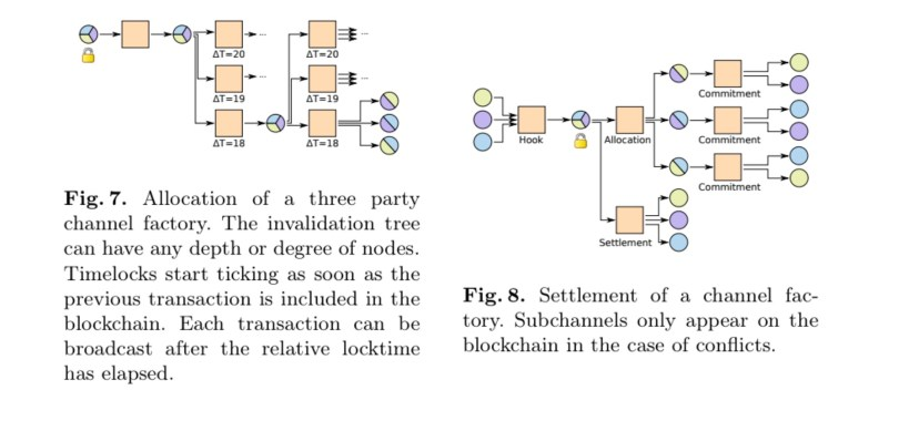 Scalable Funding of Bitcoin Micropayment Channel Networks