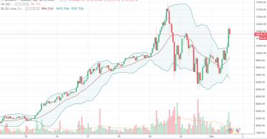 Bitcoin BTC:USD Analisi Tecnica 4 Dicembre 2017