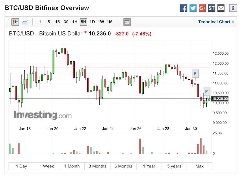 Bitcoin BTC:USD Analisi 31 Gennaio 2018 rialzo in arrivo?