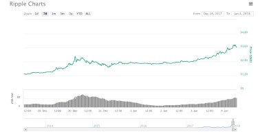 Ripple oltre i 3 dollari analisi 4 gennaio 2018