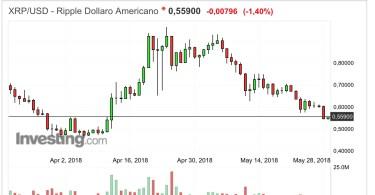 Ripple XRP:USD prezzo quotazione 29 Maggio 2018
